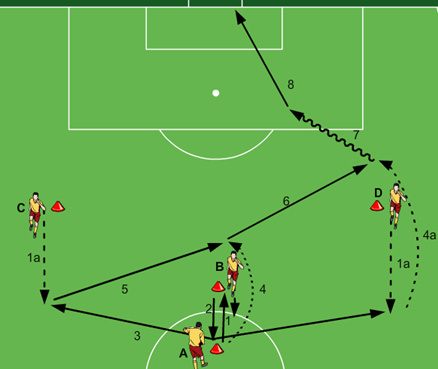 Fussballtraining Torschuss Y Form Mit Doppelpass