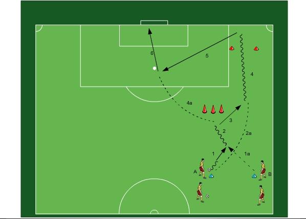 Fußballtraining: Hinterlaufen über Aussen