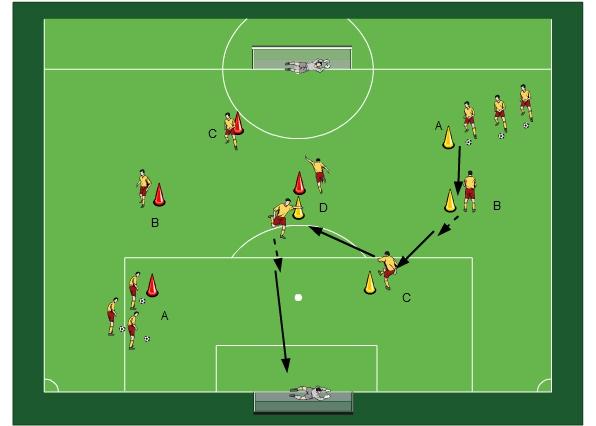 Fussballtraining Torschuss Rundlauf Mit Angriff Durchs Zentrum
