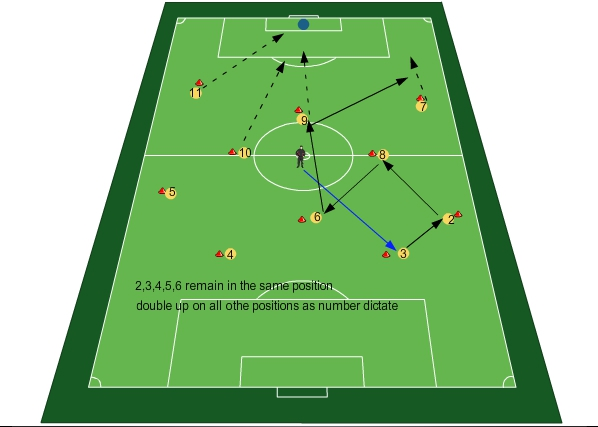Football Training Shadow Play And Negative Transition Positional