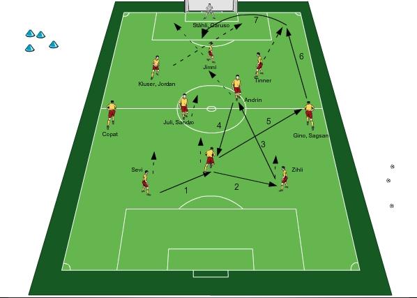 Fussballtraining Fcb Angriffsauslosung 4 3 3