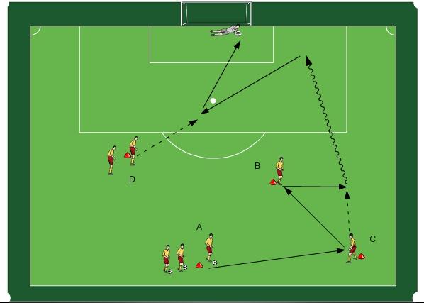 Fußballübung Auftaktspiel mit Anschlussaktion