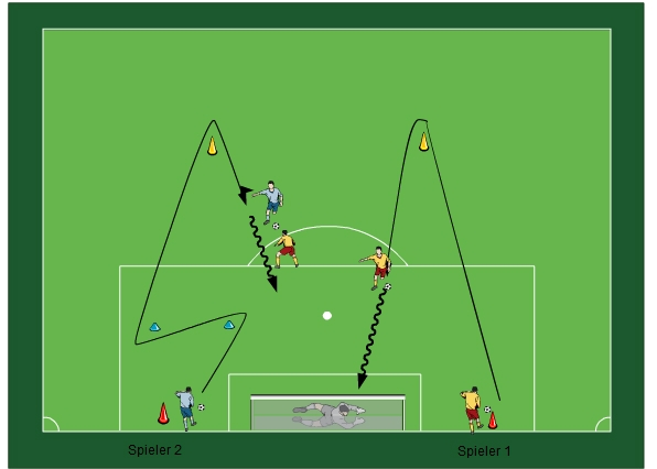 Fussballtraining Kombi Torschuss Zweikampf