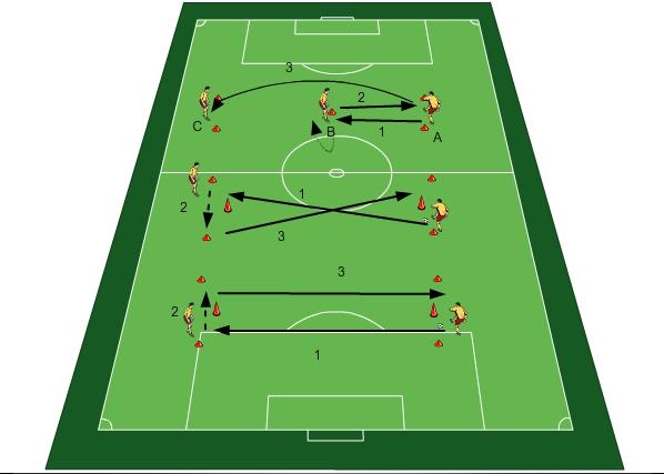 Fussballtraining Einfache Passubungen I