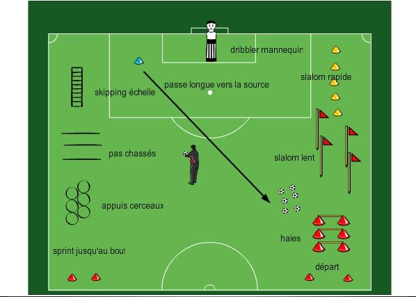 Entrainement De Football Physique Parcours Avec Et Sans Ballon 2