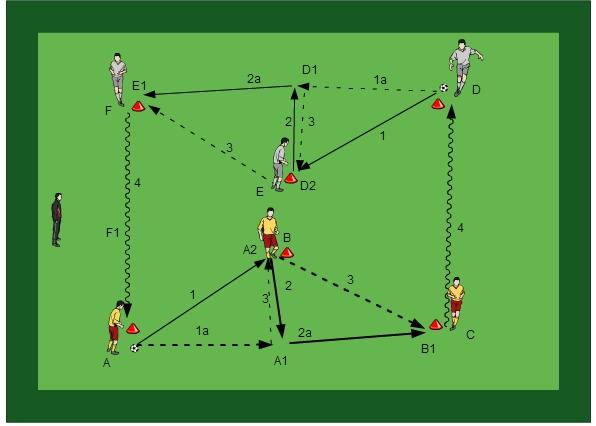 Entrainement de football: Passe - Controle - Mouvement