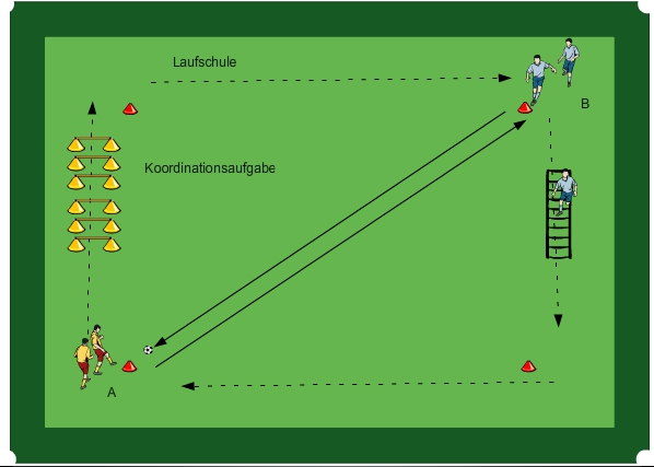 Trainingswoche 4 U9 U13 Easy2coach Fussballsoftware