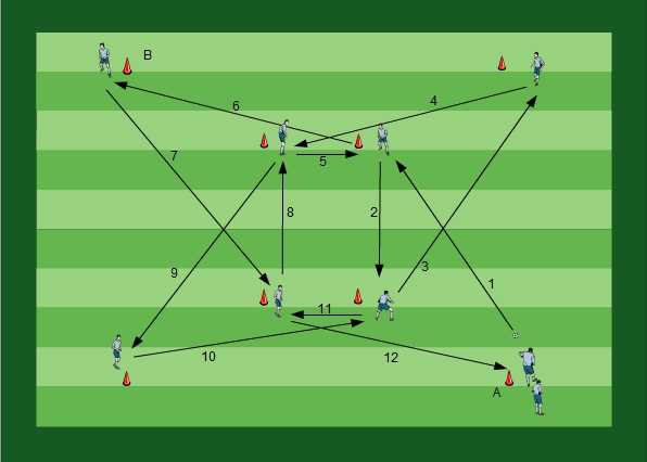 Seance entrainement ufootball