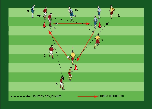 Jeu de passes en triangle III