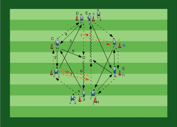 Passing with Dribbling Variation IV