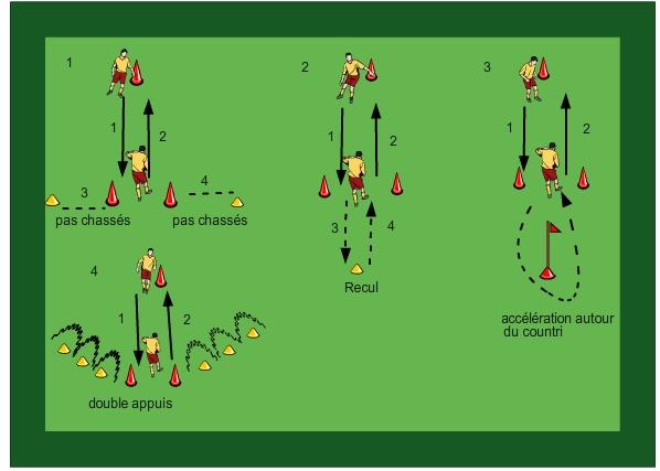 L'exercise de foot : coordination + passes