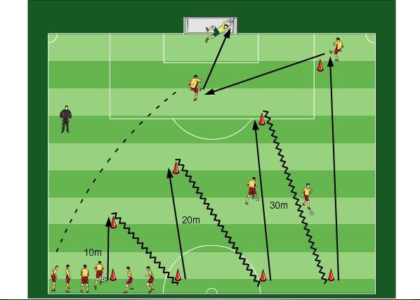 Fussballtraining Einfacher Spielzug Zum Torabschluss